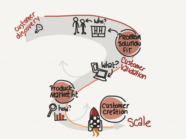 The 4 phases to validate a new business model