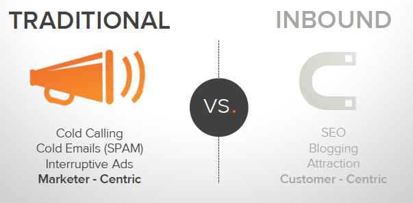 More and more companies betting on the Inbound marketing in their strategies