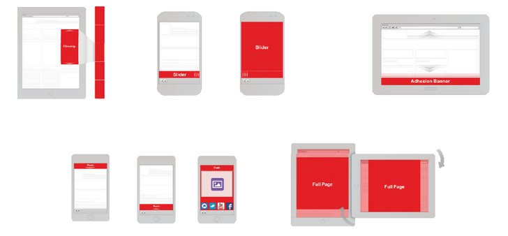 What are the best tablet ad formats